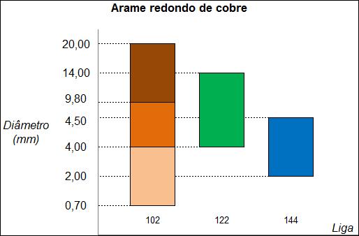 Gráfico Arame redondo de cobre