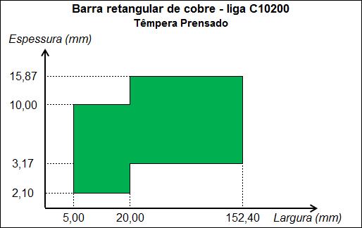 Gráfico Barra retangular de cobre