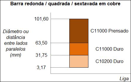 Gráfico Barra redonda / quadrada ; sextavada